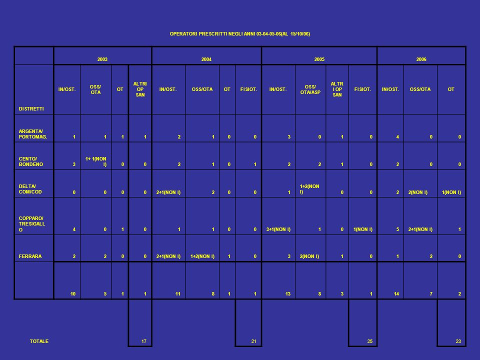 OPERATORI PRESCRITTI NEGLI ANNI 03-04-05-06(AL 15/10/06)