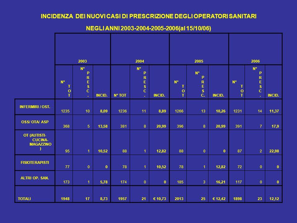 INCIDENZA DEI NUOVI CASI DI PRESCRIZIONE DEGLI OPERATORI SANITARI