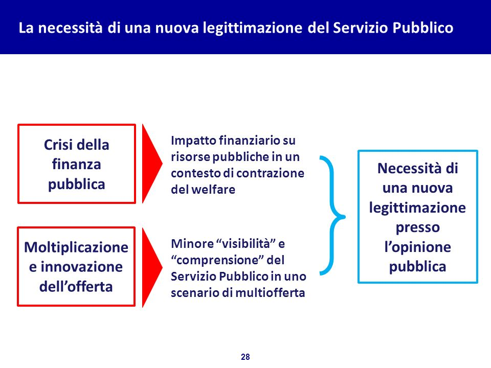 L'impegno dell'associazione dei Servizi Pubblici Europei (EBU)
