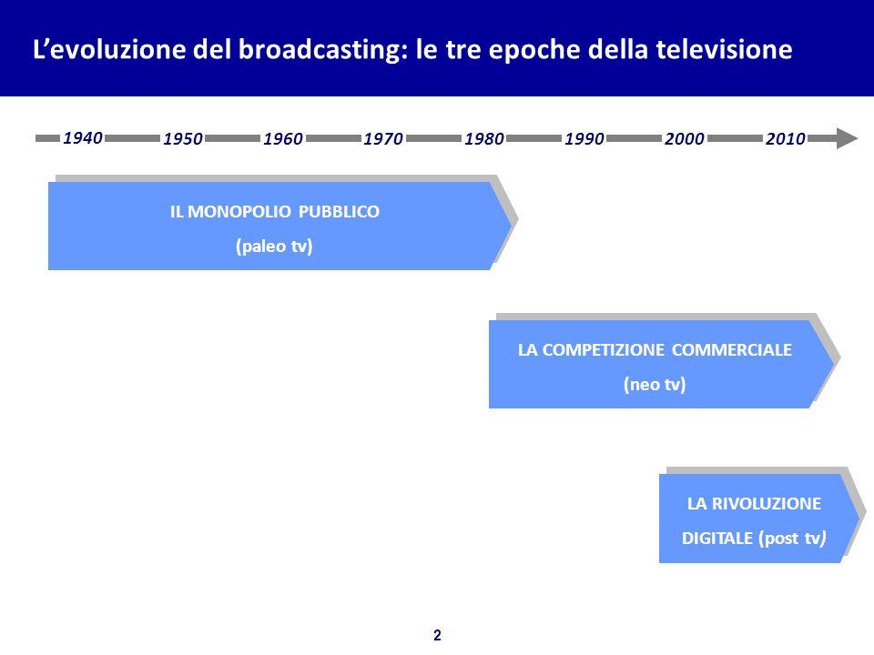 L'evoluzione del broadcasting: le principali tappe del cambiamento del mercato italiano negli anni 2000