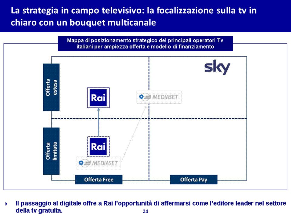 La strategia in campo televisivo: la focalizzazione sulla tv in chiaro con un bouquet multicanale