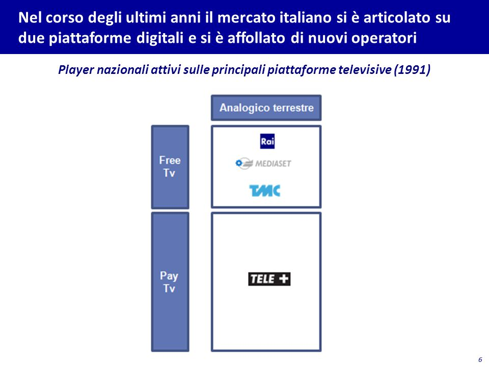 Player nazionali attivi sulle principali piattaforme televisive (2001)