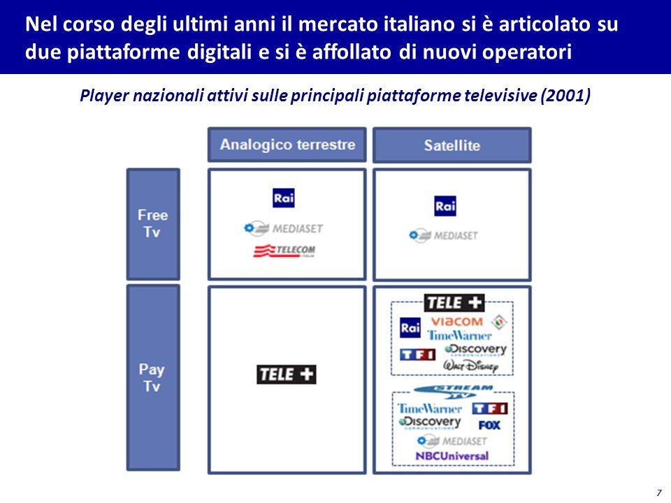 Player nazionali attivi sulle principali piattaforme televisive (2013)