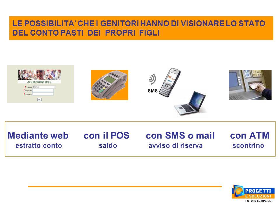 Mediante web con il POS con SMS o mail con ATM