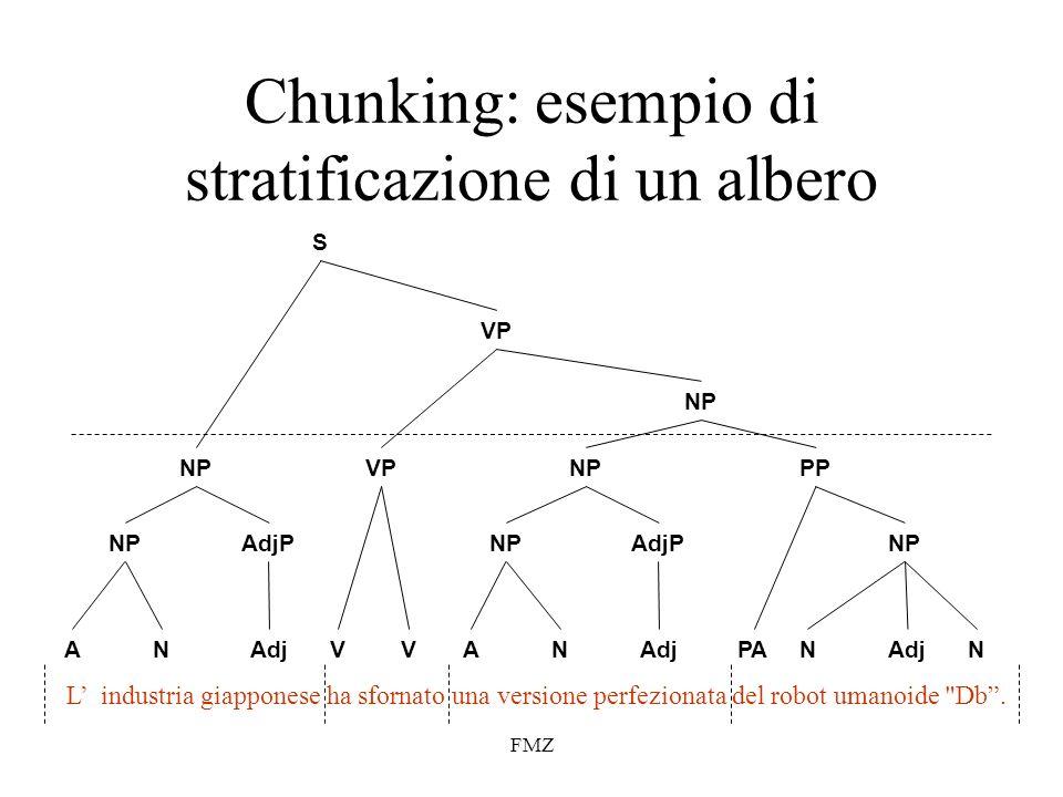 Chunking: esempio di stratificazione di un albero