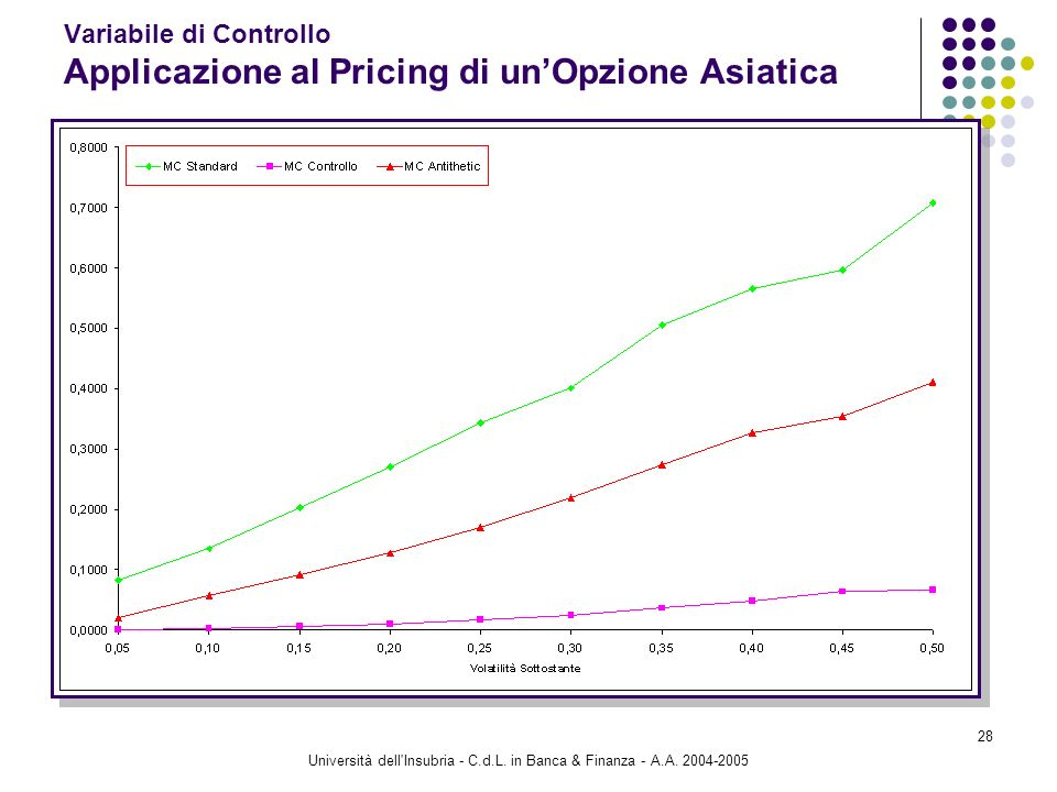 Variabile di Controllo Applicazione al Pricing di un'Opzione Asiatica