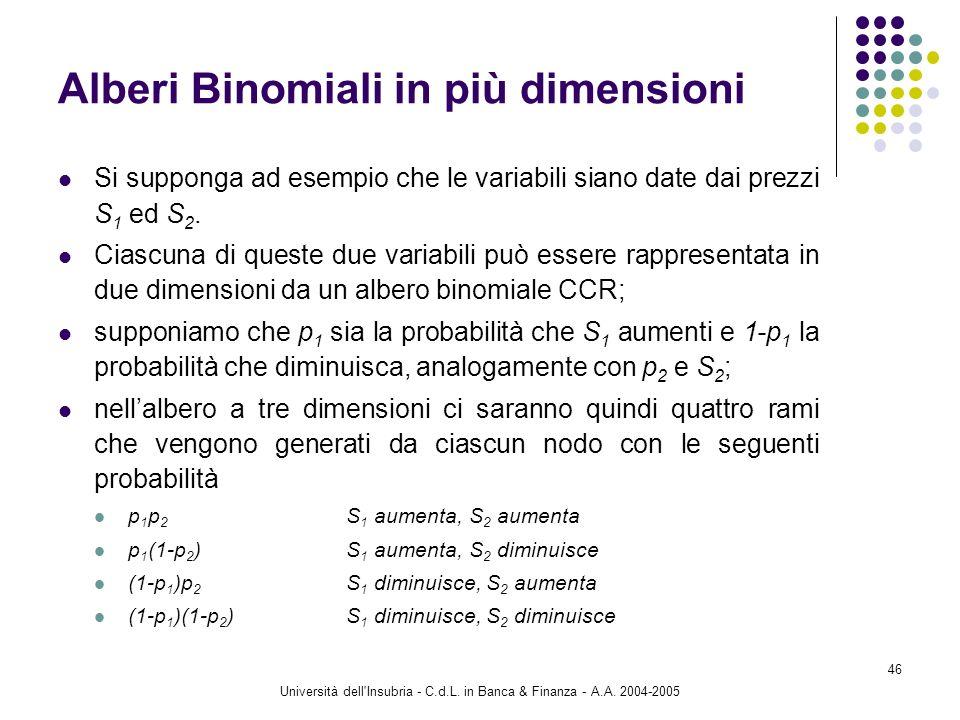 Alberi Binomiali in più dimensioni