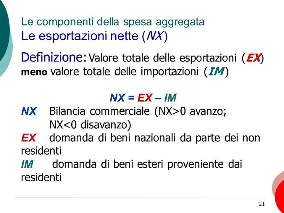 Le componenti della spesa aggregata Le esportazioni nette (NX )