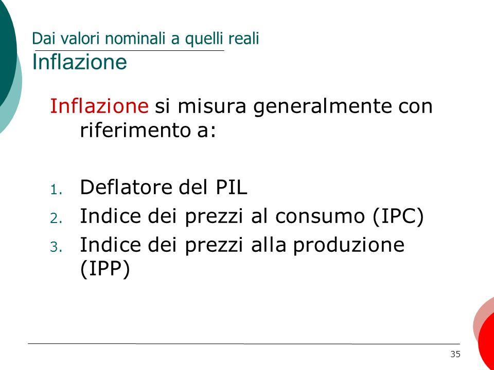 Dai valori nominali a quelli reali Inflazione