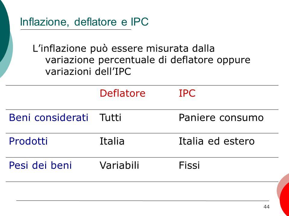 Inflazione, deflatore e IPC