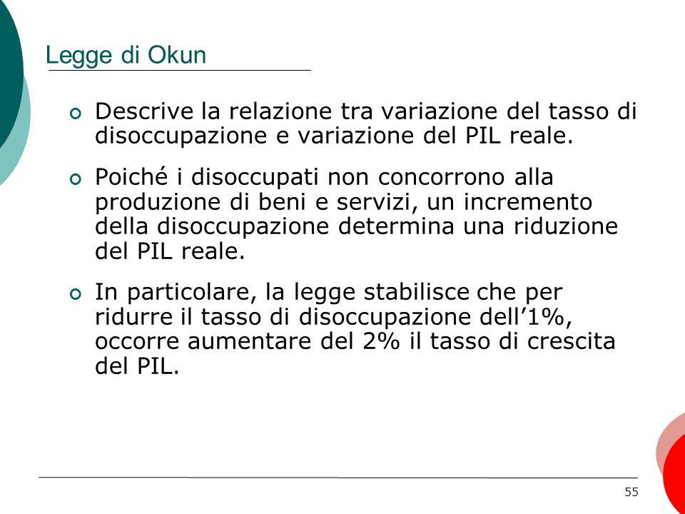 Legge di Okun Descrive la relazione tra variazione del tasso di disoccupazione e variazione del PIL reale.
