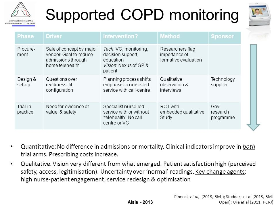 Supported COPD monitoring