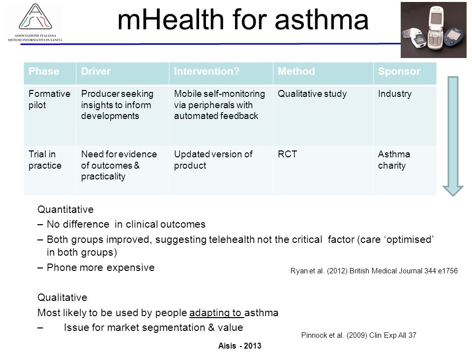 mHealth for asthma Phase Driver Intervention Method Sponsor