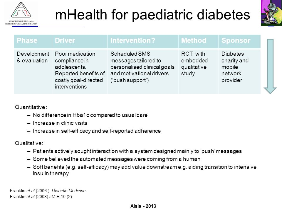 mHealth for paediatric diabetes