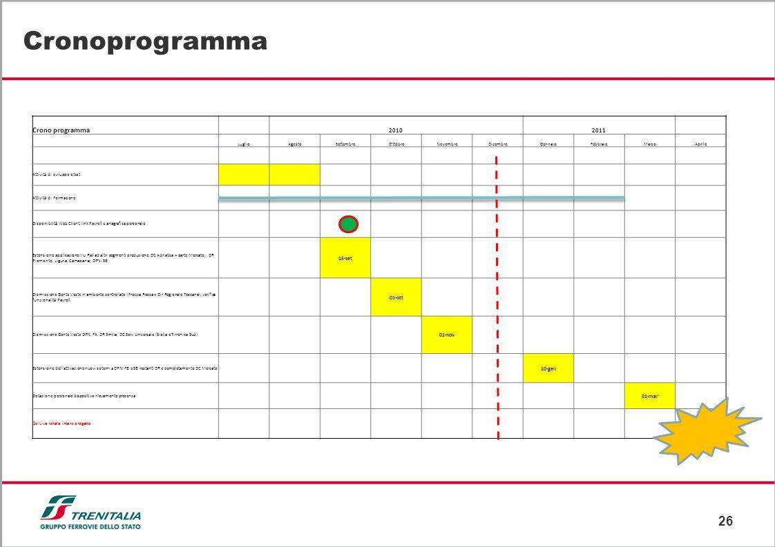Cronoprogramma Crono programma. 2010 2011. Luglio. Agosto. Settembre. Ottobre. Novembre.
