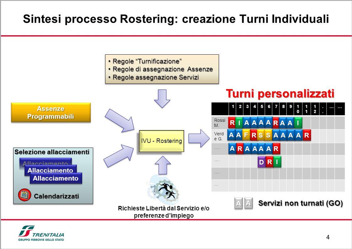 Sintesi processo Rostering: creazione Turni Individuali