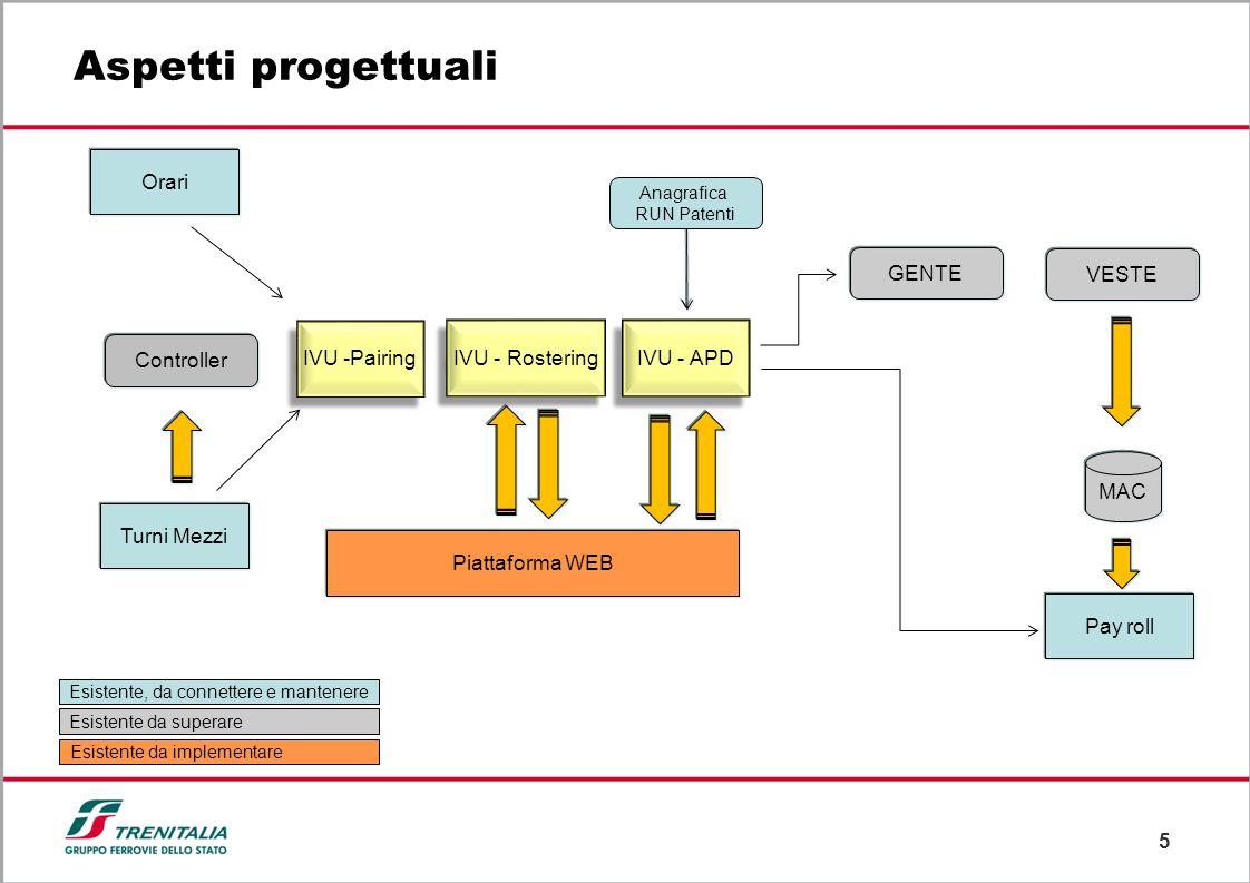 Aspetti progettuali Orari GENTE VESTE IVU -Pairing IVU - Rostering