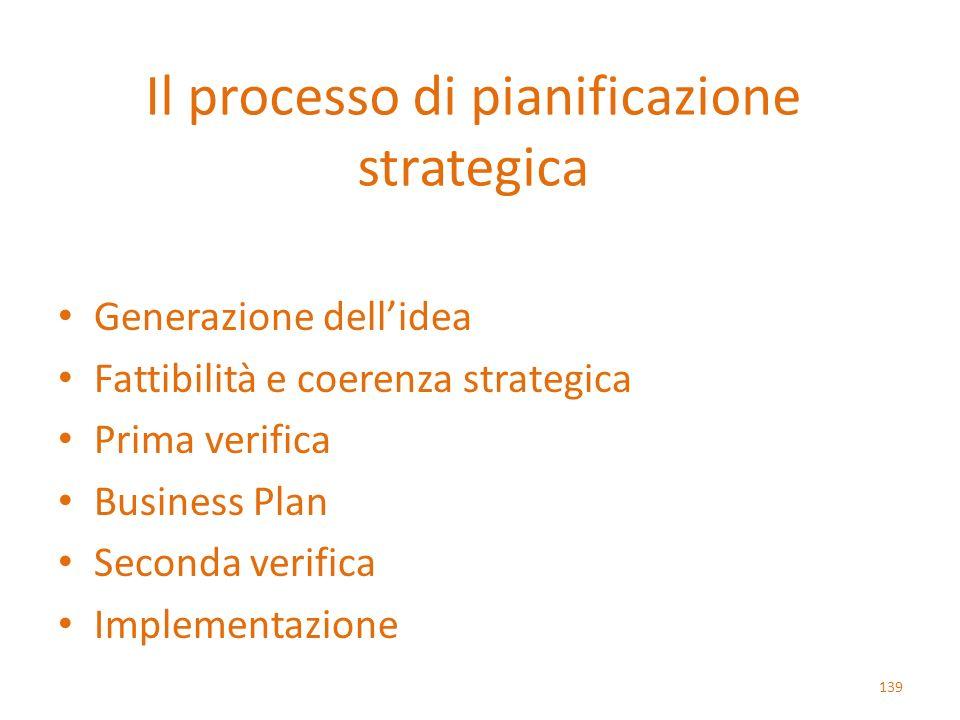Il processo di pianificazione strategica