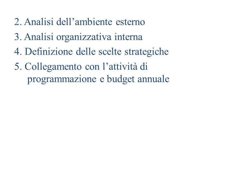 2. Analisi dell'ambiente esterno 3. Analisi organizzativa interna 4