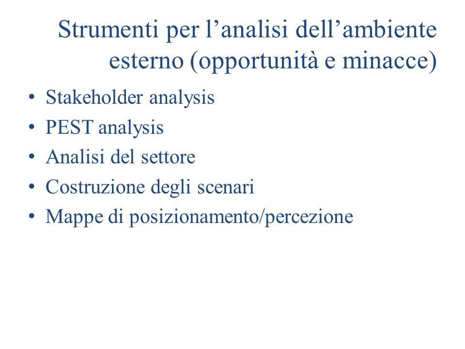 Strumenti per l'analisi dell'ambiente esterno (opportunità e minacce)
