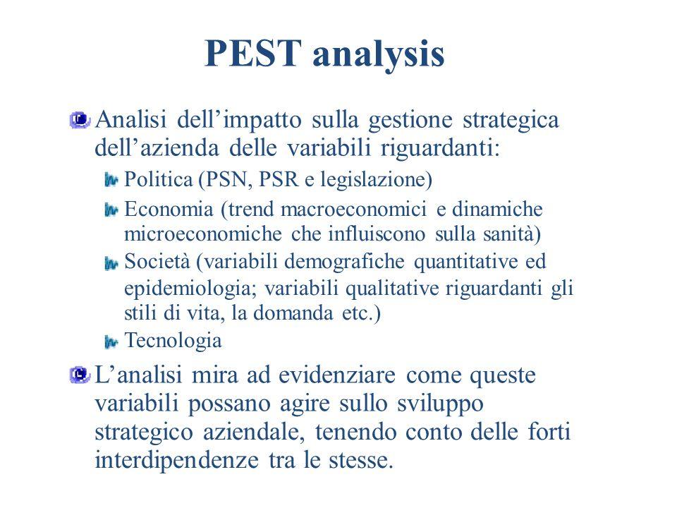PEST analysis Analisi dell'impatto sulla gestione strategica