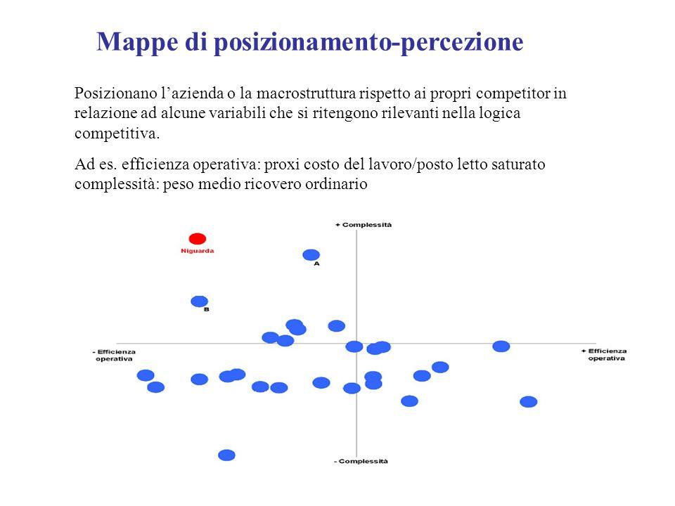 Mappe di posizionamento-percezione