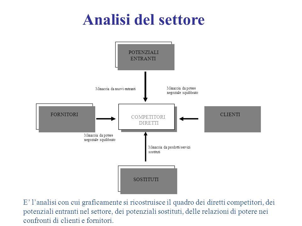Analisi del settore POTENZIALI
