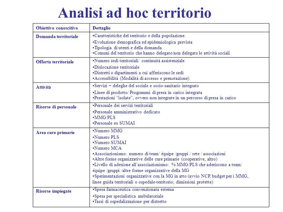Analisi ad hoc territorio