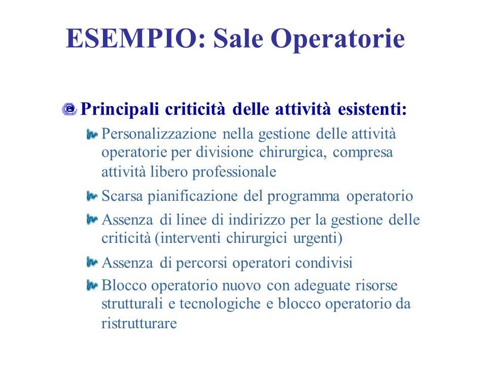 ESEMPIO: Sale Operatorie