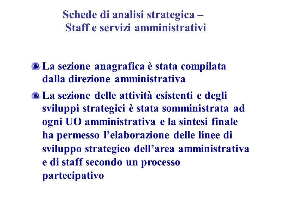 Schede di analisi strategica – Staff e servizi amministrativi
