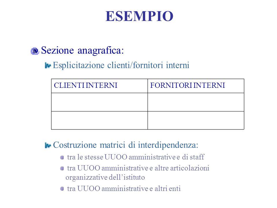 Esplicitazione clienti/fornitori interni