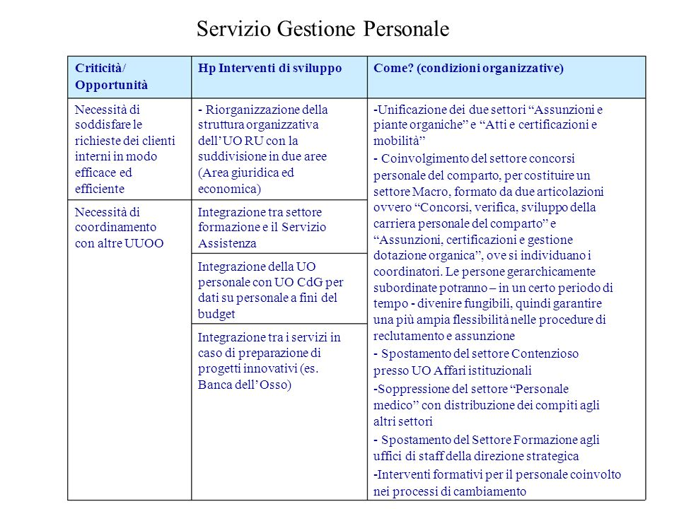 Servizio Gestione Personale