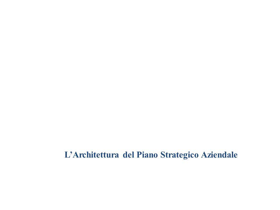 L'Architettura del Piano Strategico Aziendale