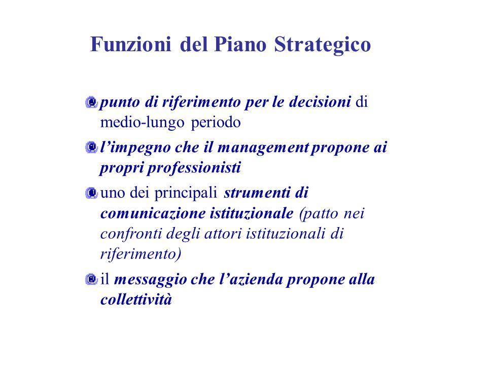 Funzioni del Piano Strategico