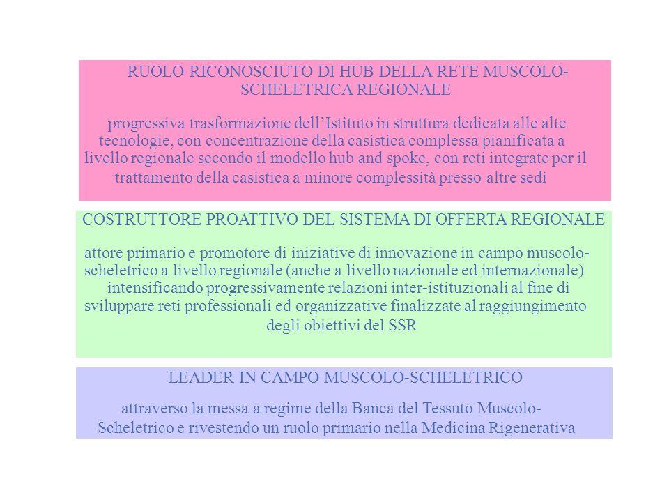 RUOLO RICONOSCIUTO DI HUB DELLA RETE MUSCOLO-