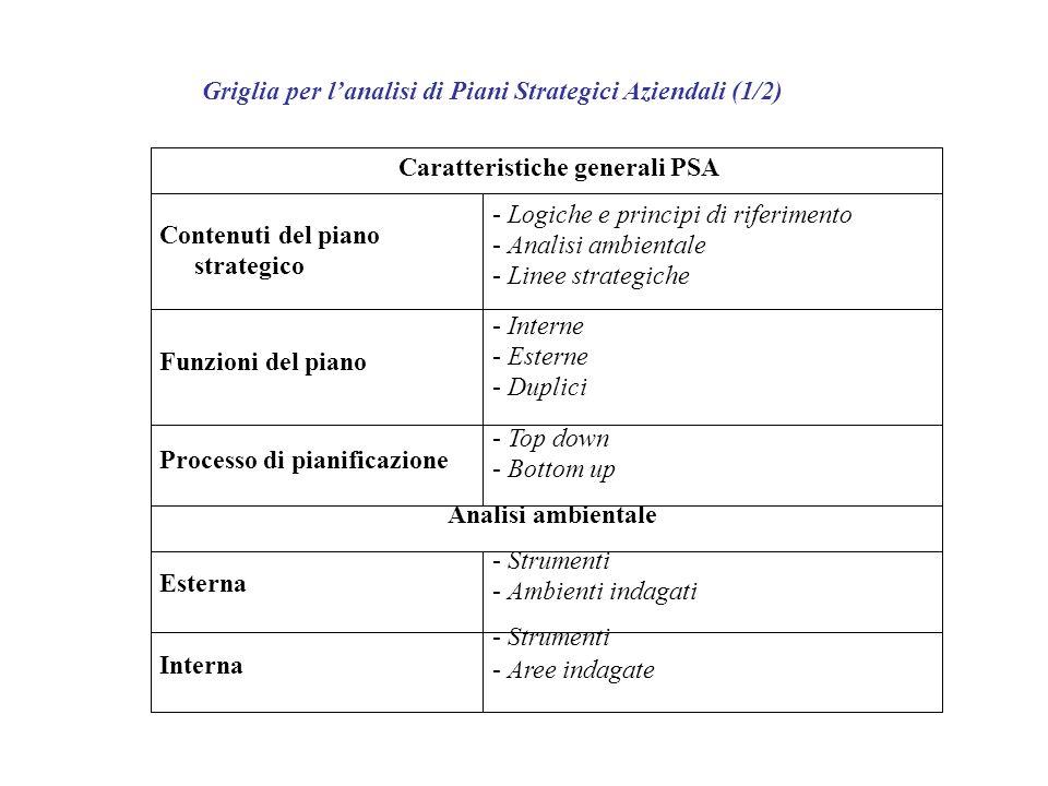 Griglia per l'analisi di Piani Strategici Aziendali (1/2)