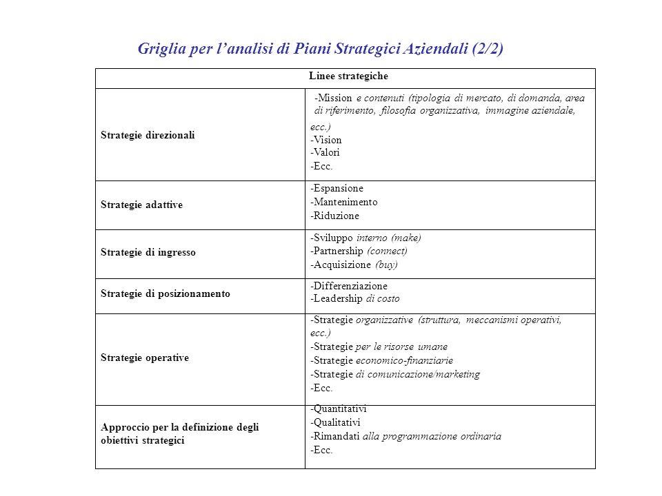Griglia per l'analisi di Piani Strategici Aziendali (2/2)