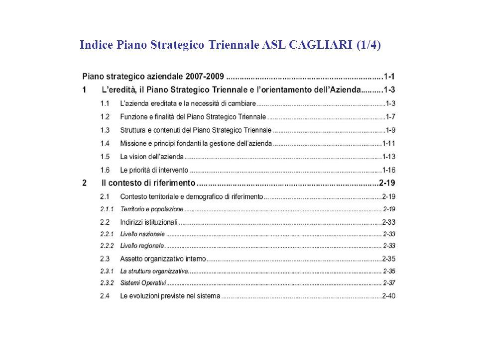 Indice Piano Strategico Triennale ASL CAGLIARI (1/4)