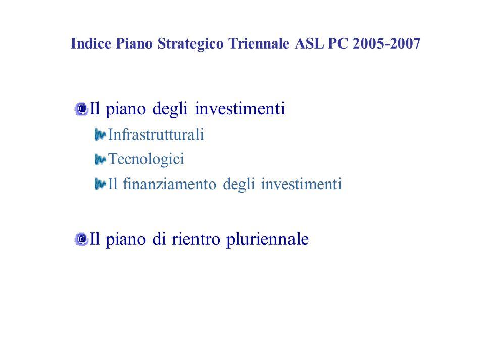 Il piano degli investimenti