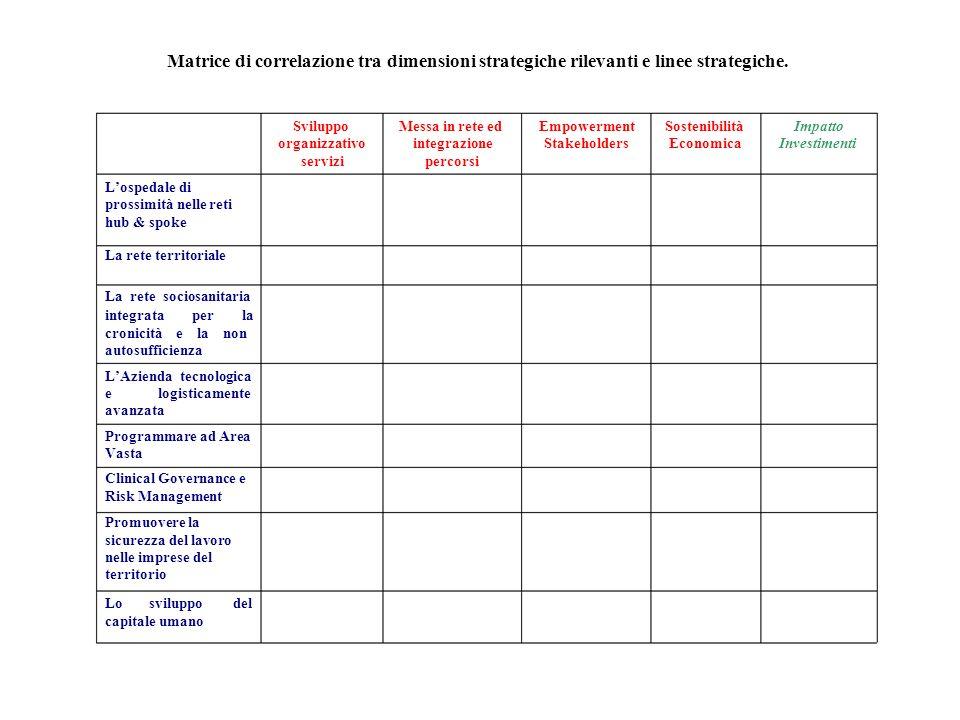 Matrice di correlazione tra dimensioni strategiche rilevanti e linee strategiche.