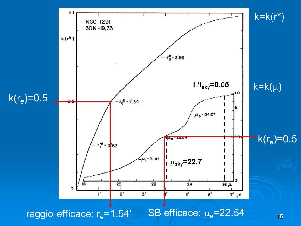 k=k(r*) k=k() k(re)=0.5 k(re)=0.5 SB efficace: e=22.54