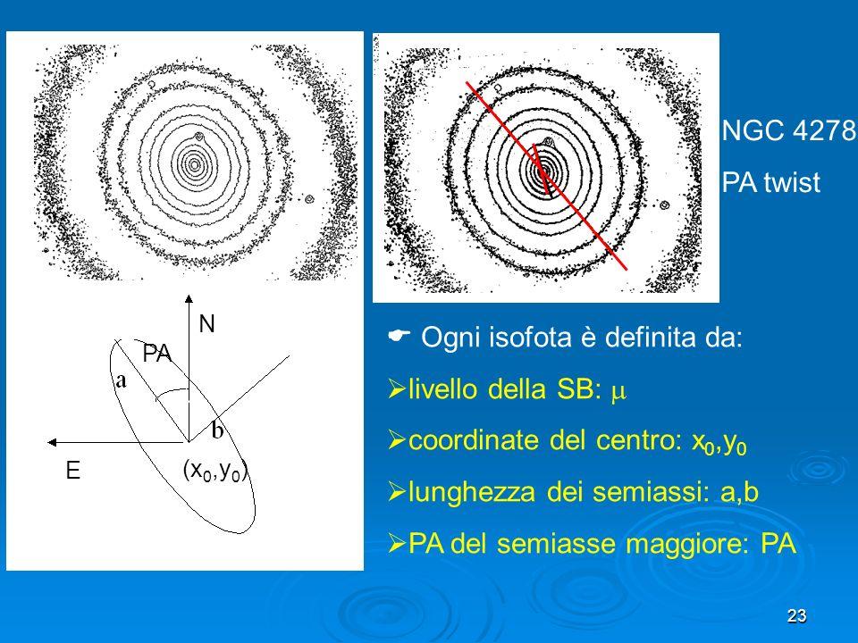 Ogni isofota è definita da: livello della SB: 