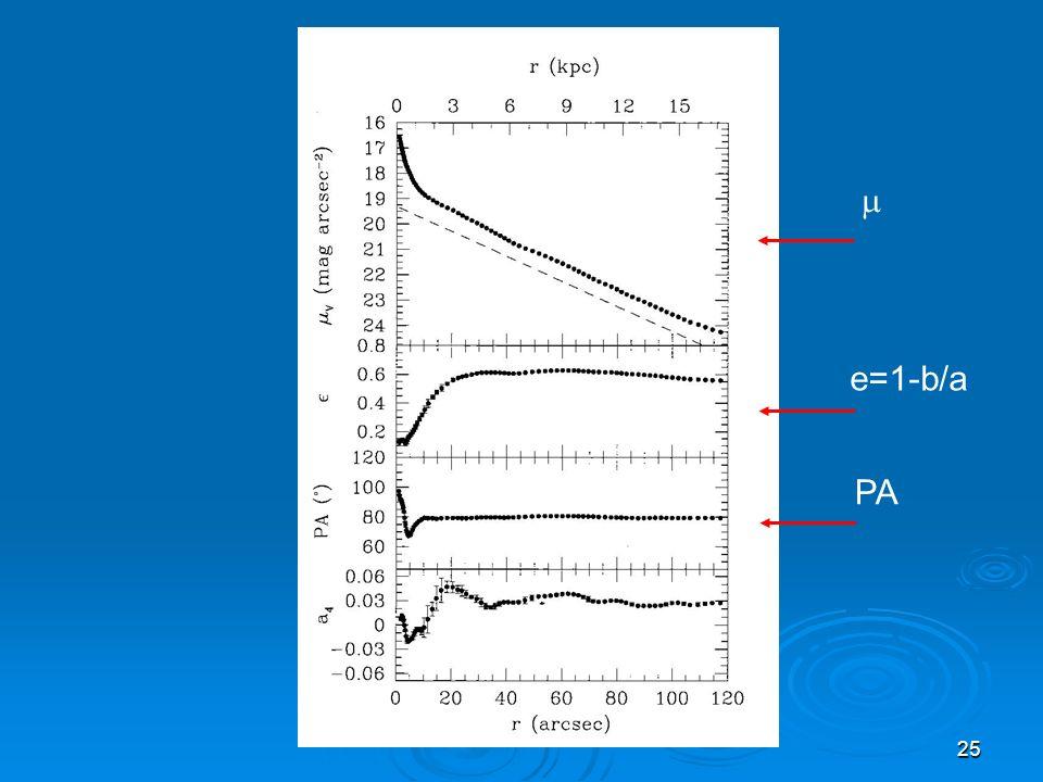  e=1-b/a PA