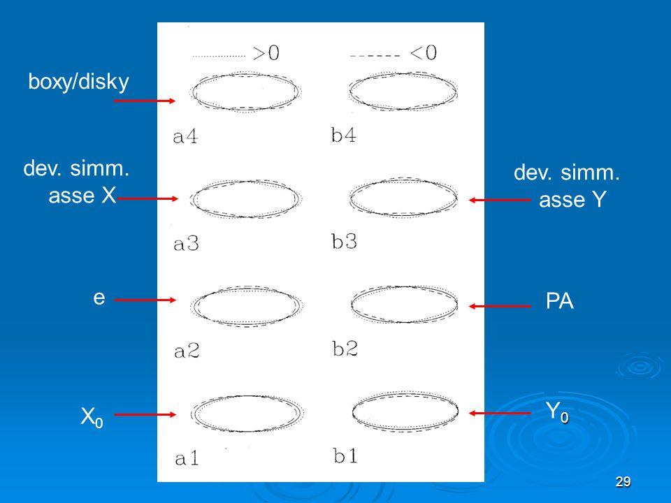 boxy/disky dev. simm. asse X dev. simm. asse Y e PA Y0 X0