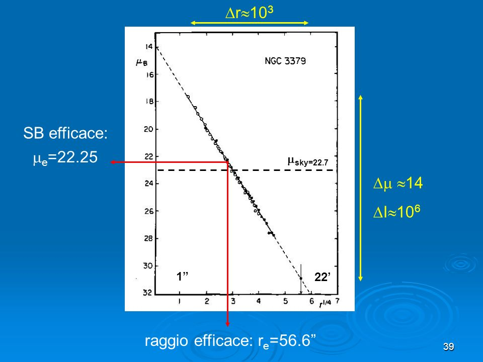 r103 SB efficace: e=22.25  14 I106 raggio efficace: re=56.6