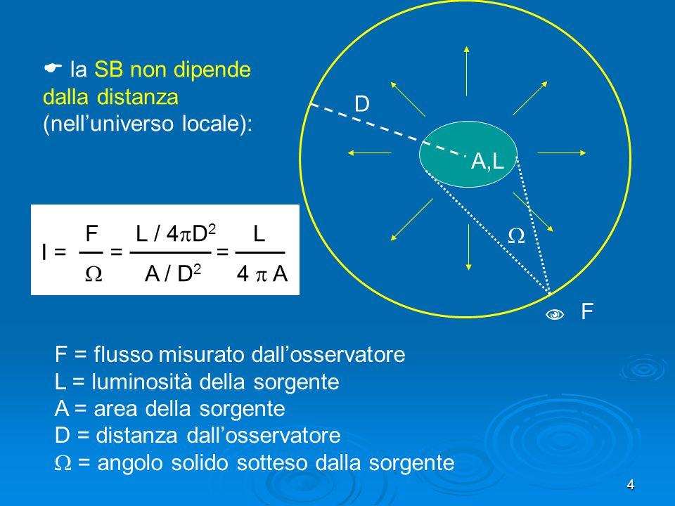 la SB non dipende dalla distanza (nell'universo locale):