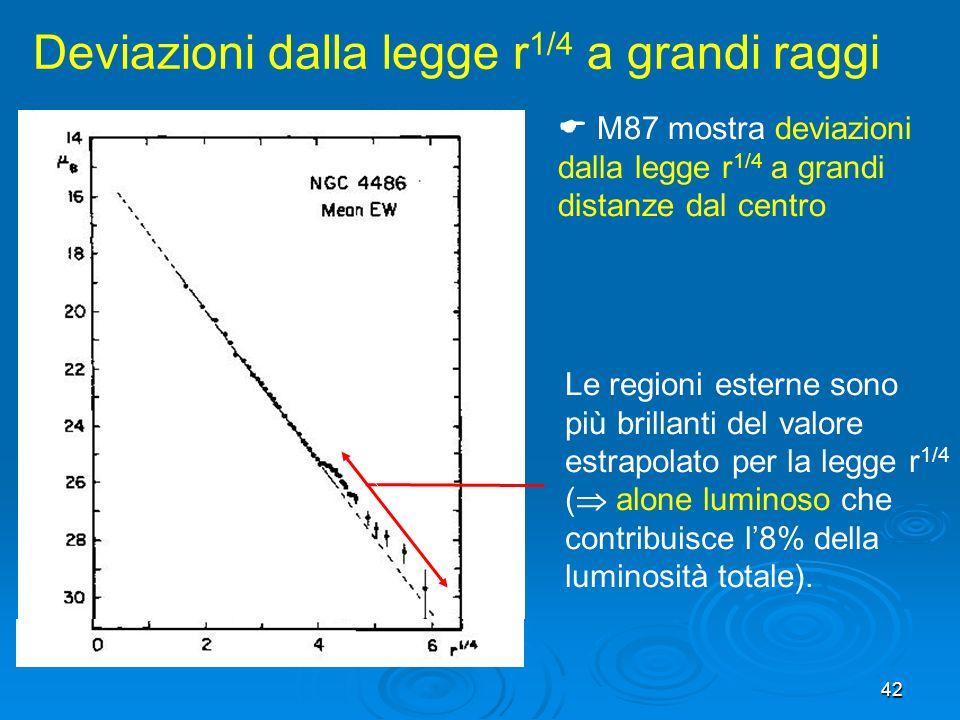  M87 mostra deviazioni dalla legge r1/4 a grandi distanze dal centro