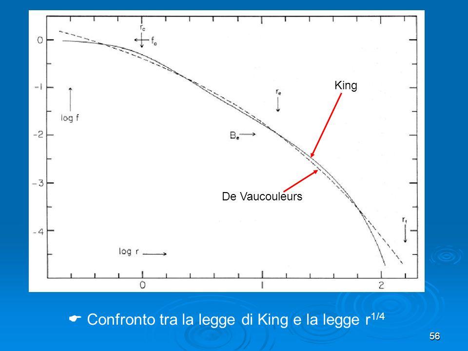 Confronto tra la legge di King e la legge r1/4