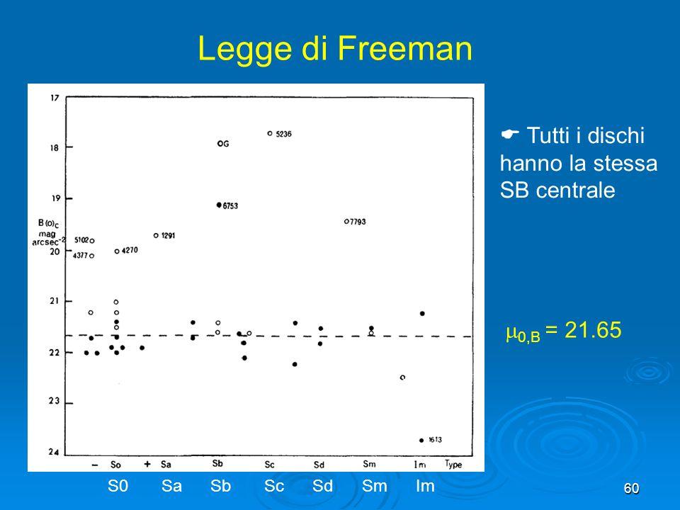Legge di Freeman  Tutti i dischi hanno la stessa SB centrale