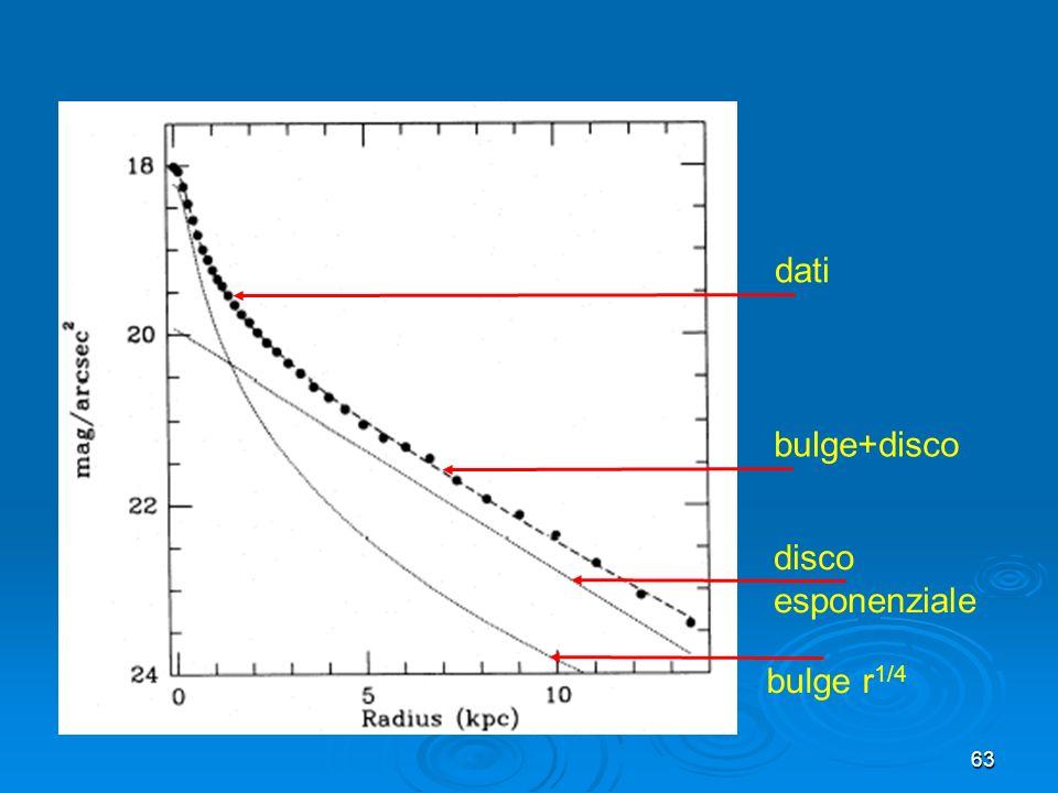 dati bulge+disco disco esponenziale bulge r1/4